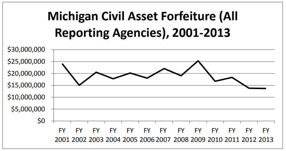 assetforfeituregraph2001-2013.png